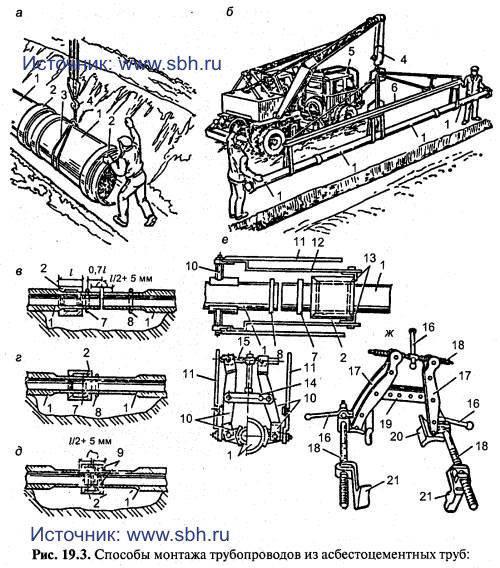 а — монтаж отдельных труб ; 6