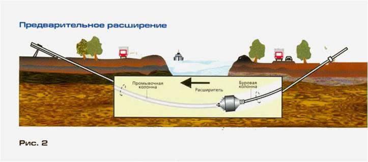 (Схема приведена на рисунке 2.